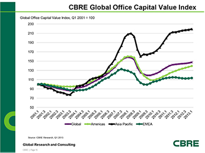 Global Office Property Values Continue to Rise Accenutating Investor Demand for Prime