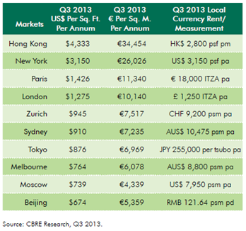 Global Retail Rents Expected to Rise Further in 2014 as Lack of Available Prime Space